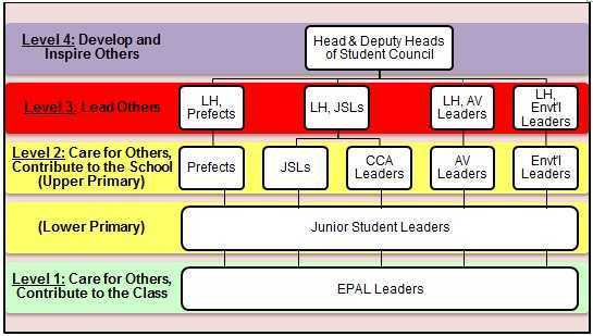Student Council Structure